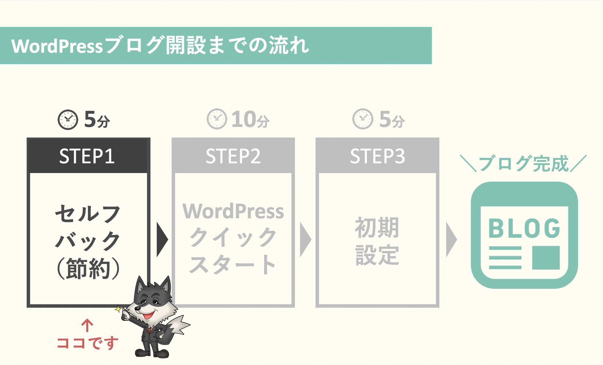 STEP1:セルフバックの準備【ブログ開設の初期費用をキャッシュバック】