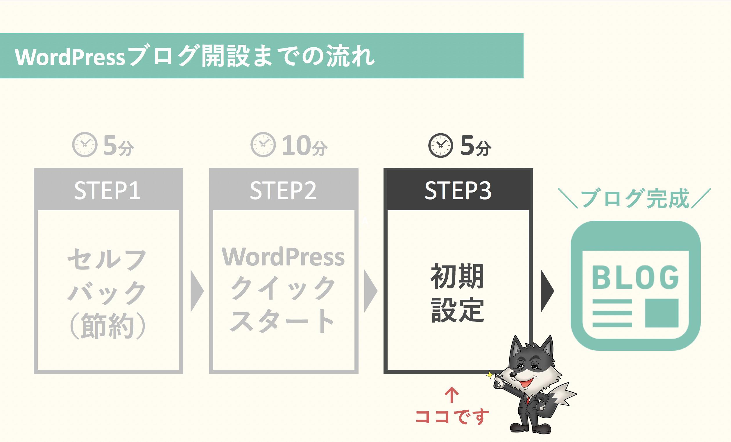 STEP3:初期設定