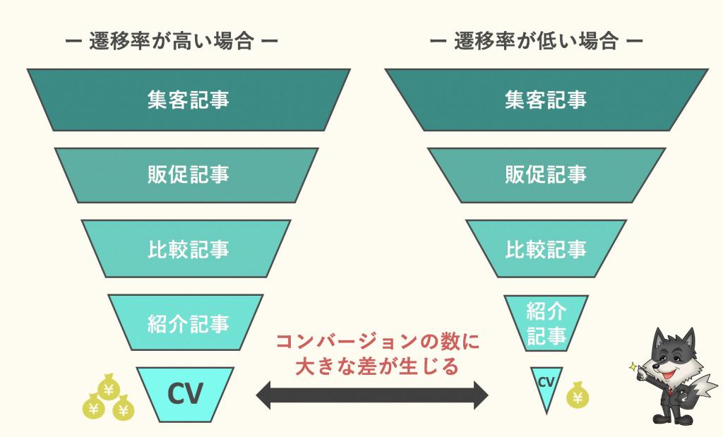 内部リンクの遷移率のインパクトを伝えるための図解