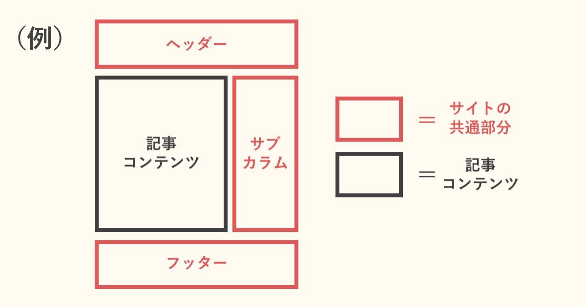 ブログの構造例(共通部分と記事コンテンツ)