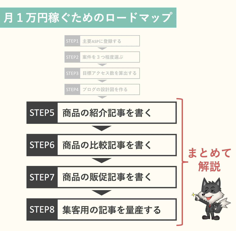 STEP5〜8:ブログを1万円稼ぐための記事の書き方【これだけ押さえておけばOK】